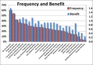 Freq-Benefit