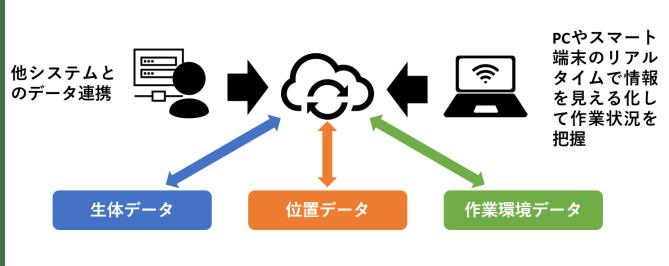 TAISEI-2018-IoT