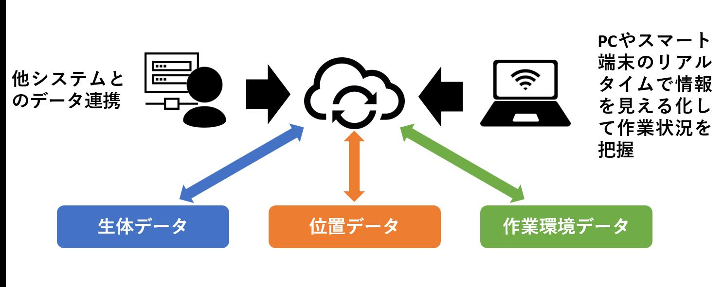 【資訊分享】IoT作業人員與環境資訊視覺化管理系統開發
